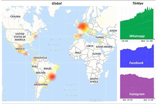 Sosyal medyada global sorun yaşanıyor