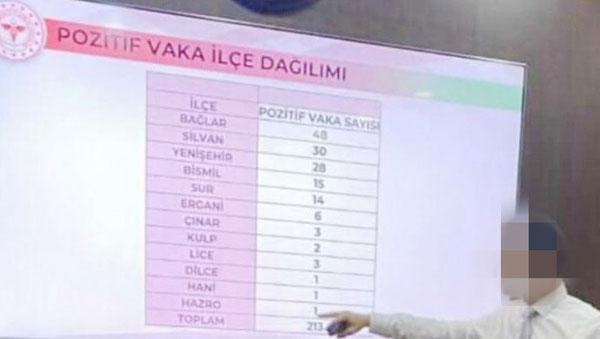 İşte Diyarbakır'ın ilçe ilçe koronavirüs verileri